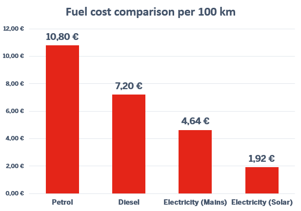 Infographic: Fuel cost comparison per 100 km with electromobility