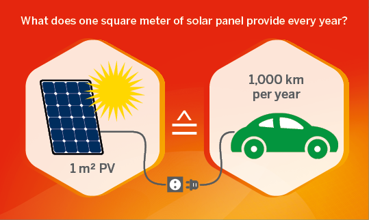 Infographic: How far can you travel with an electric car with one square meter of photovoltaic?