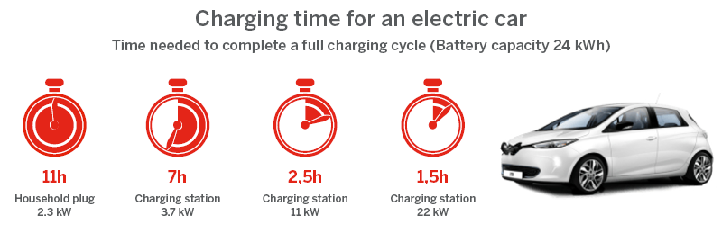 Infographic: Infographic: Electric car charging time in comparison