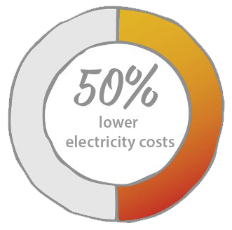 Electricity Cost Savings